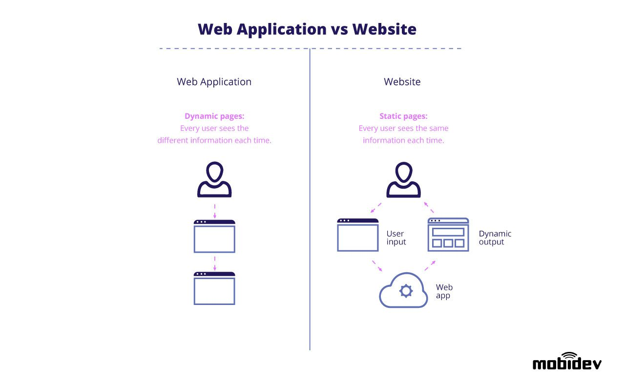 web-app-vs-website