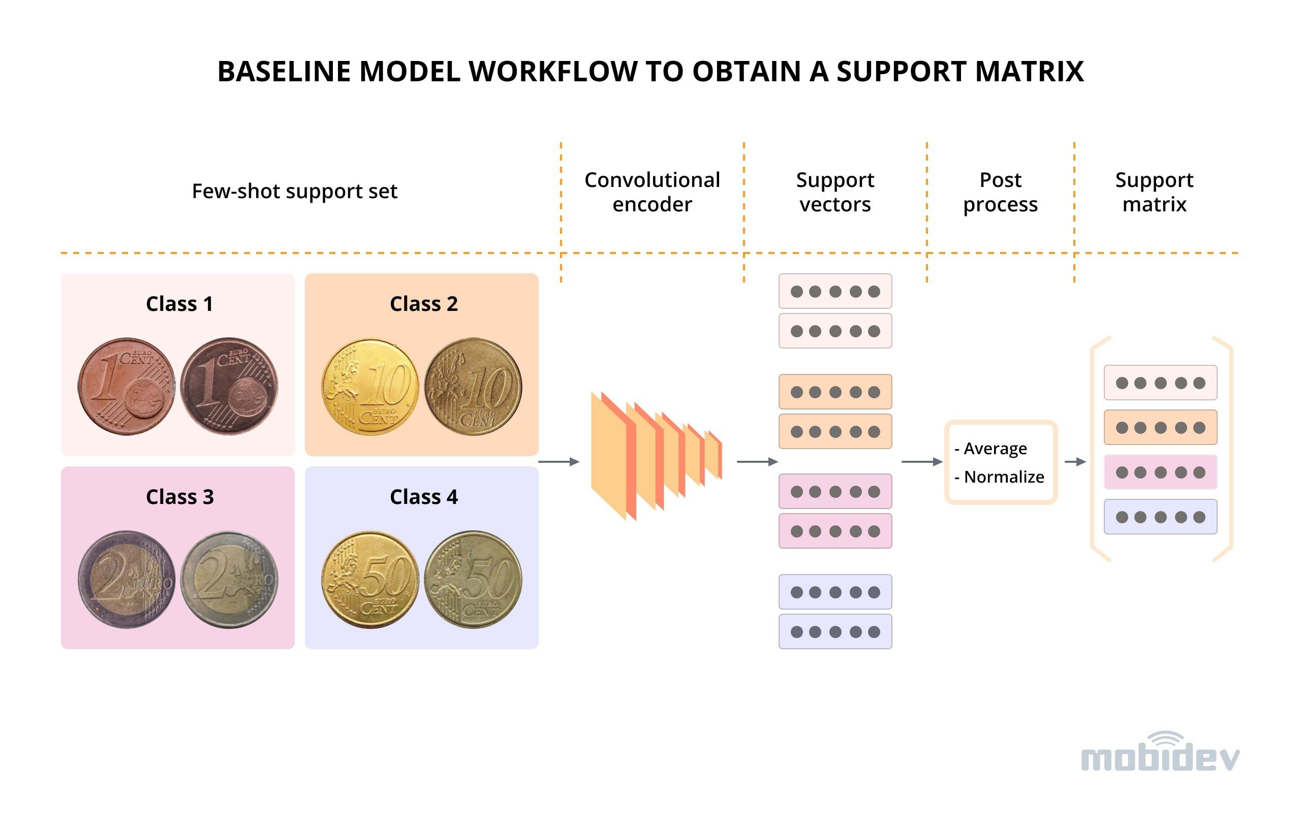 Figure 5. Baseline model workflow to obtain a support matrix