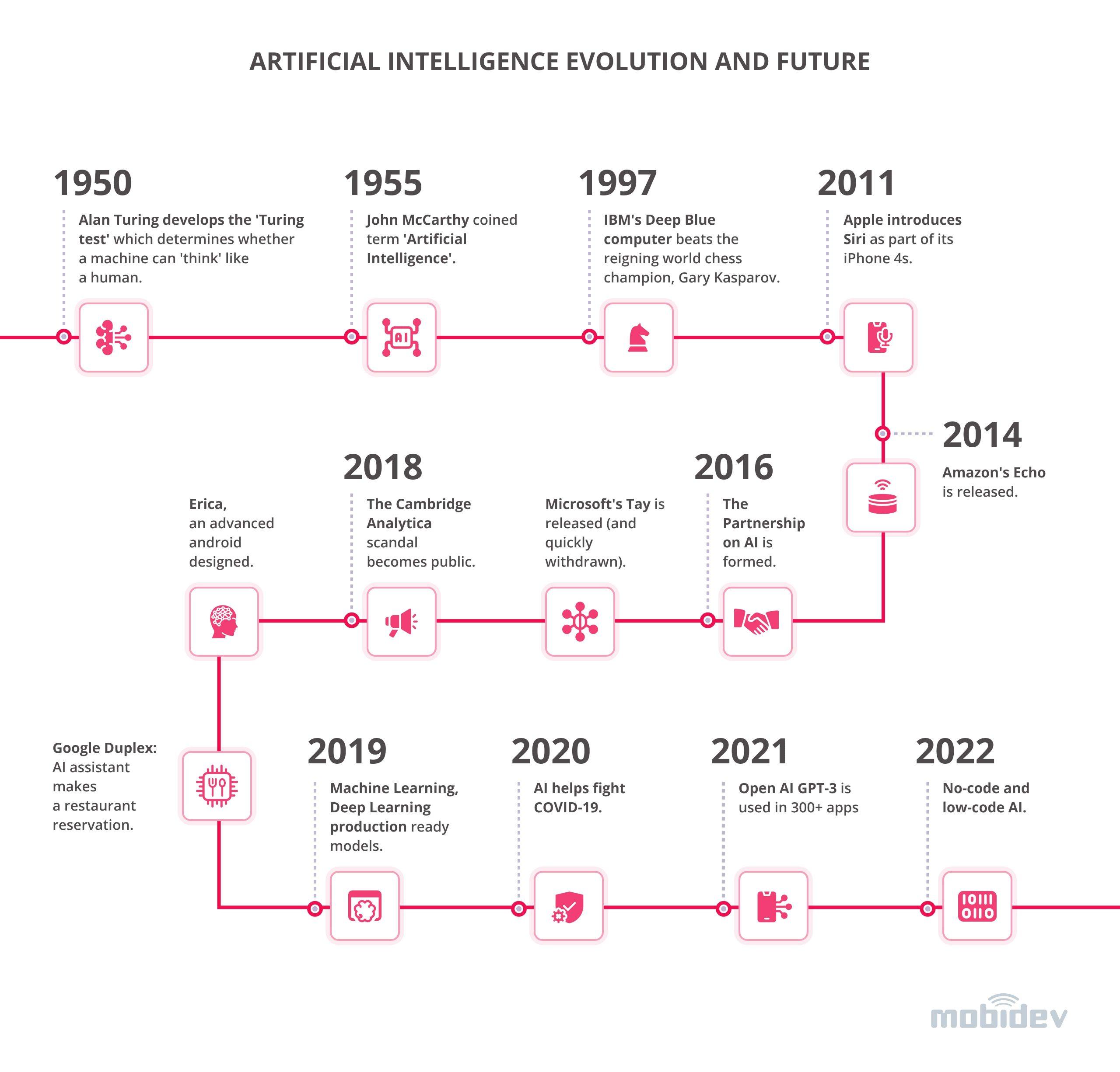Evolution and Future of AI