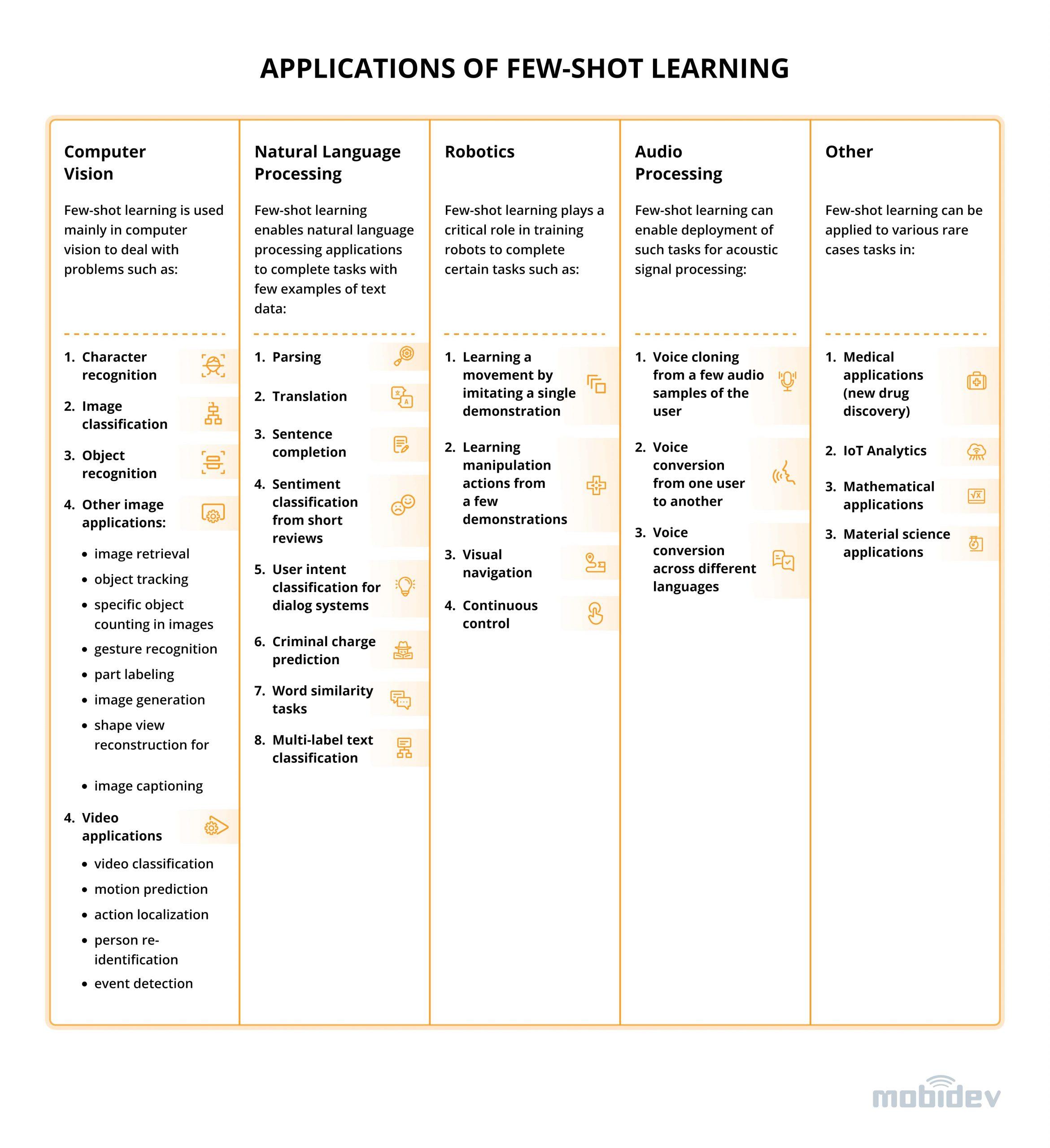 Applications of Few-shot Learning