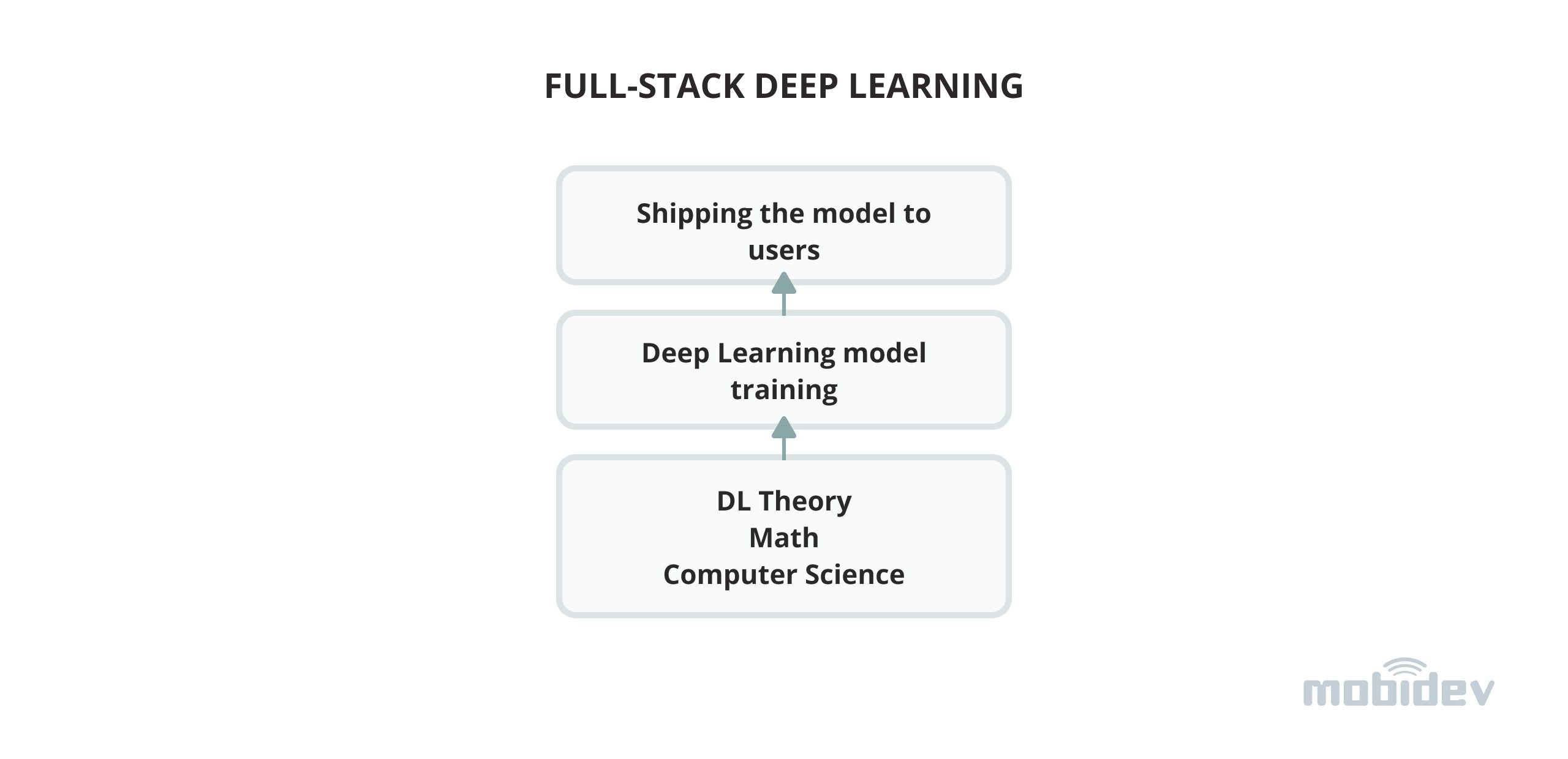 Full-stack Deep Learning