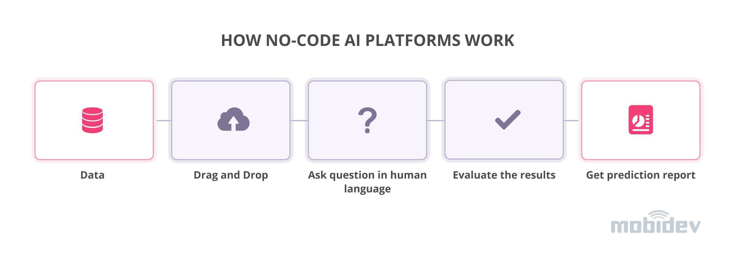 How No-code AI platforms work
