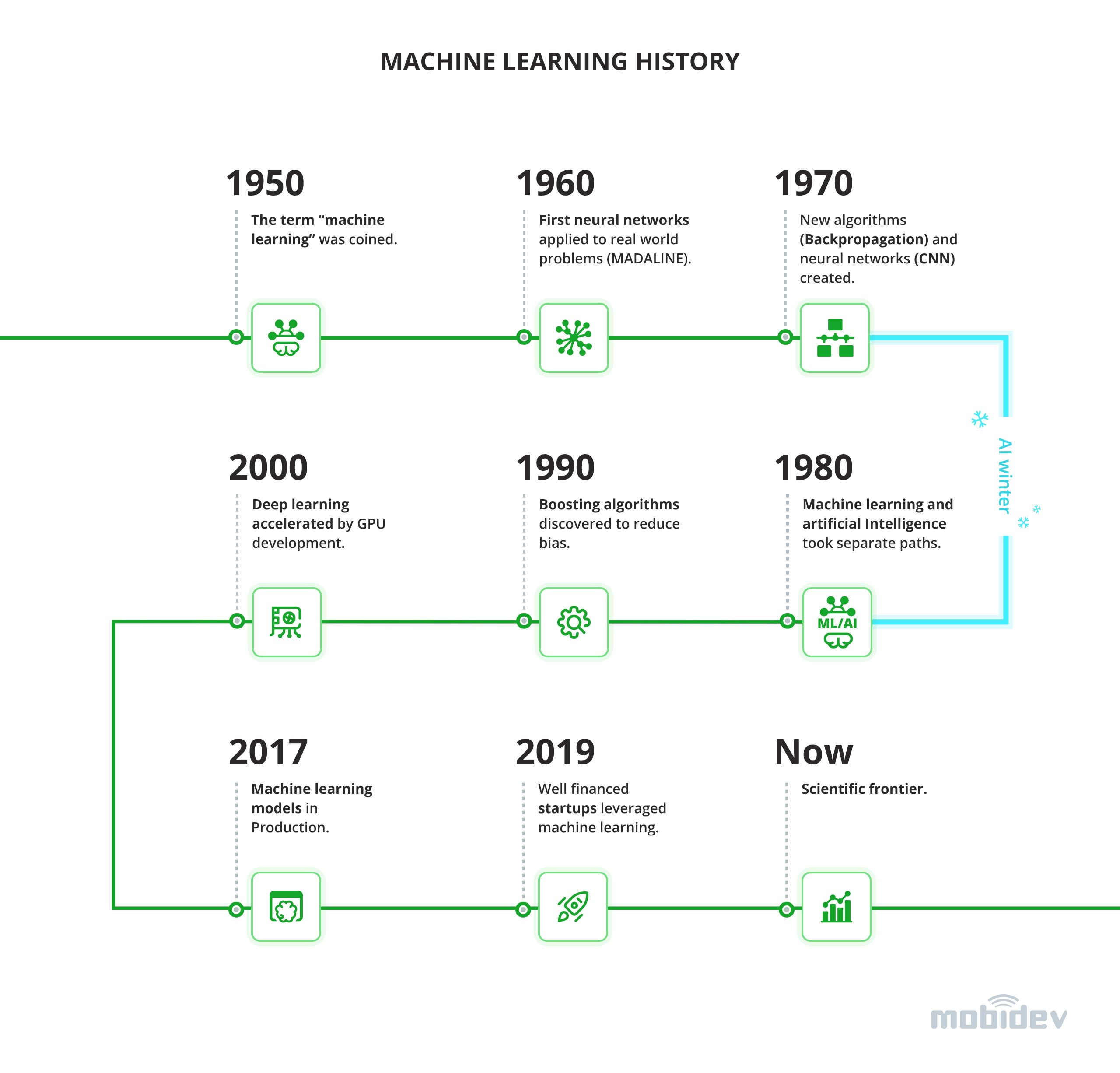 Machine learning history, evolution, and future