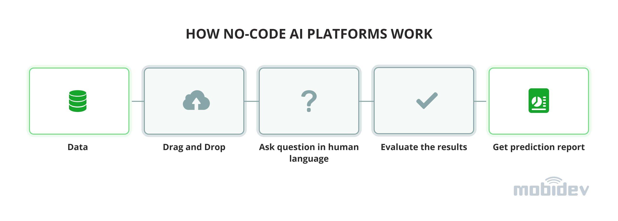 No-Code Machine Learning