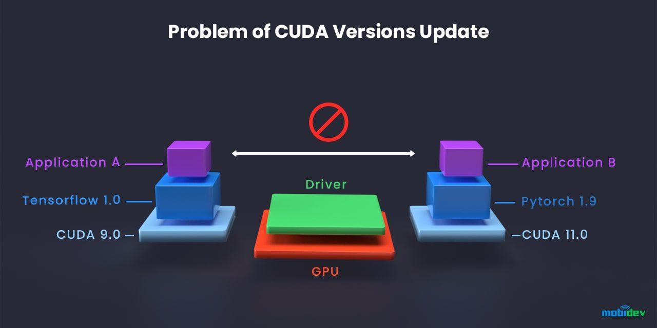 Problem of CUDA versions update