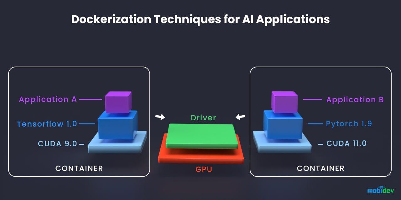 Schema of AI solutions dockerization