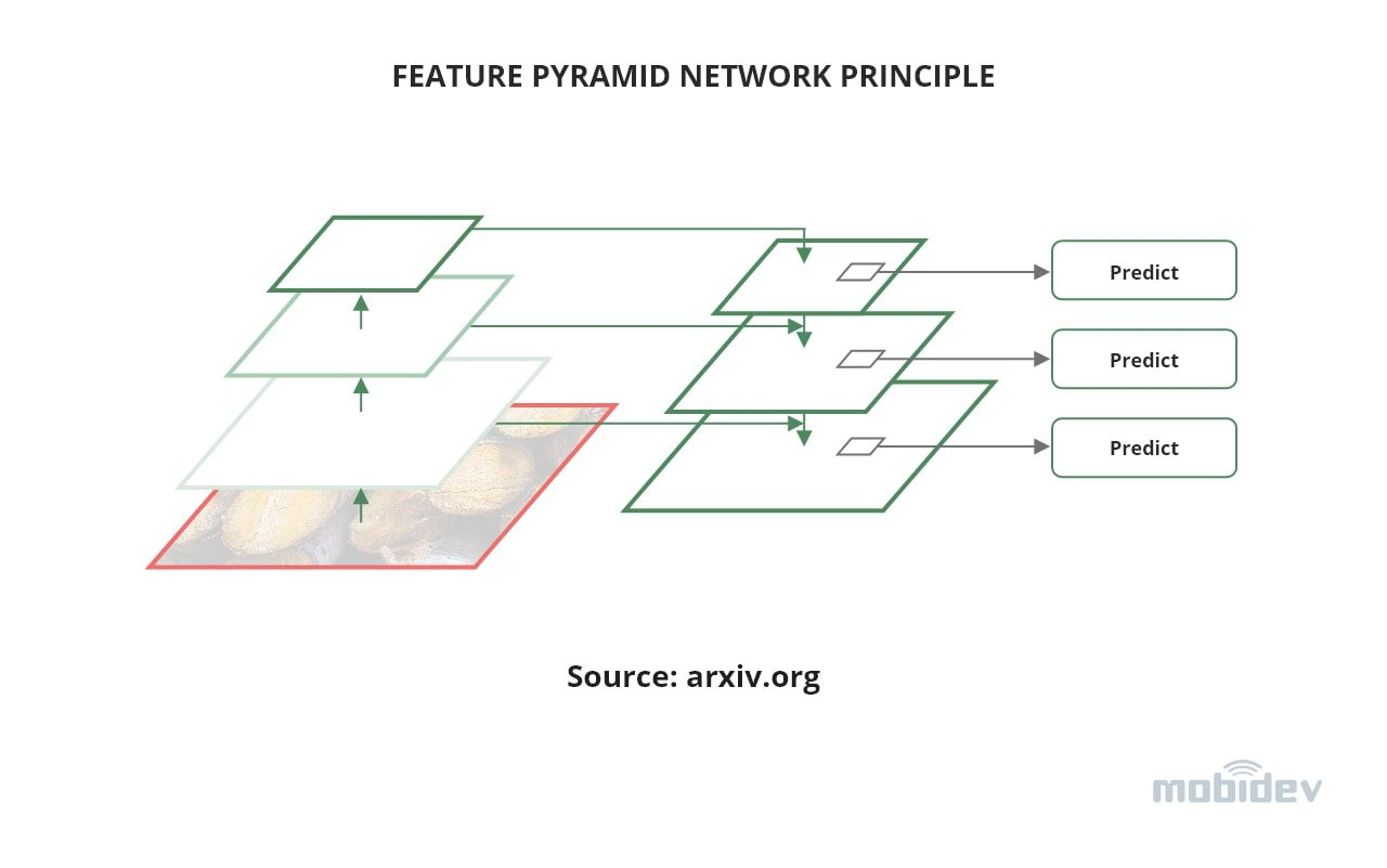 feature-pyramid-network-principle
