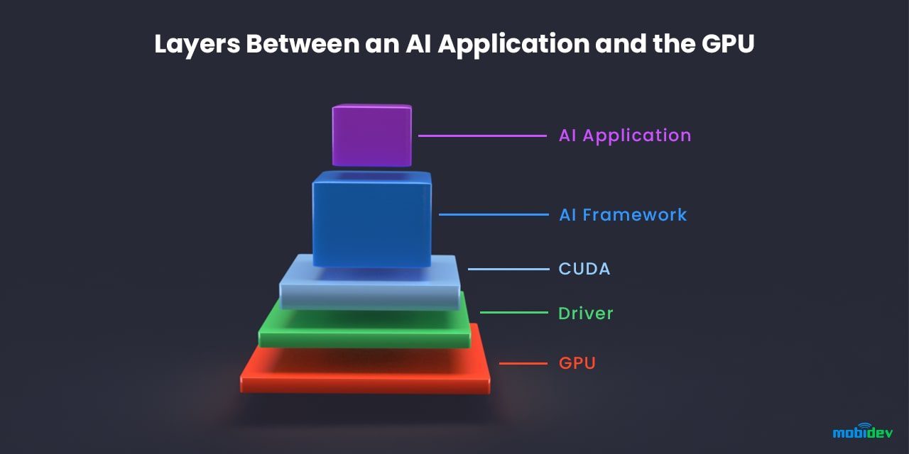 Layers between an AI application and the GPU