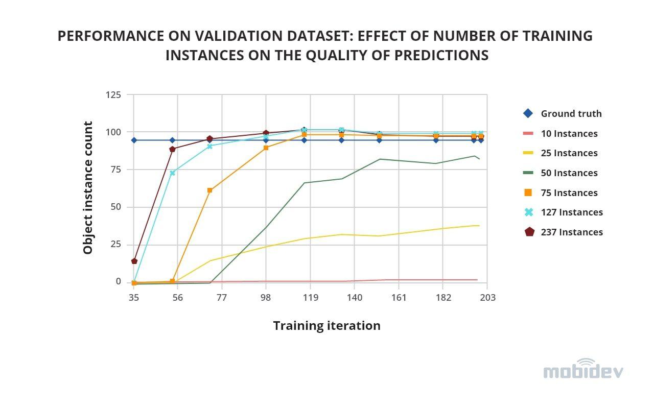 object-detection-performance-on-validation-dataset