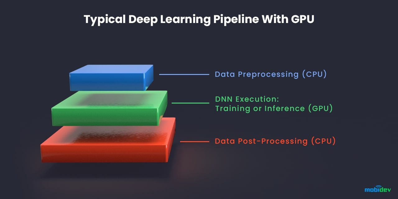 Typical Deep learning pipeline with GPU